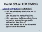 overall picture csr practices4