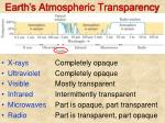 earth s atmospheric transparency