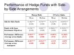 performance of hedge funds with side by side arrangements