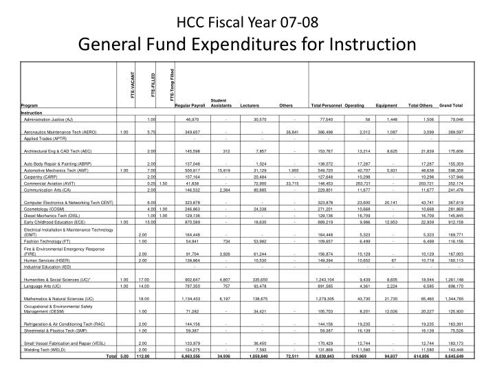Hcc fiscal year 07 08 general fund expenditures for instruction