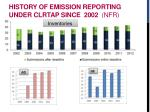 history of emission reporting under clrtap since 2002 nfr