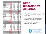 necd distance to ceilings