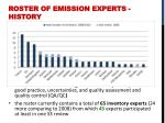 roster of emission experts history