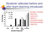 students attitudes before and after team learning introduced