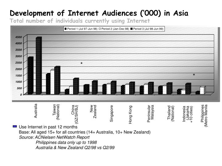 development of internet audiences 000 in asia total number of individuals currently using internet n.