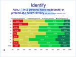 identify about 1 in 2 persons have inadequate or problematic health literacy hls eu consortium 2012