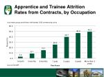 apprentice and trainee attrition rates from contracts by occupation