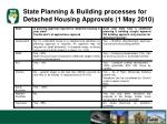 state planning building processes for detached housing approvals 1 may 2010