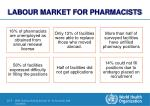 labour market for pharmacists