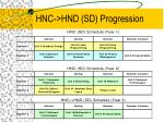 hnc hnd sd progression