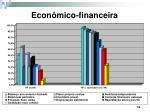econ mico financeira