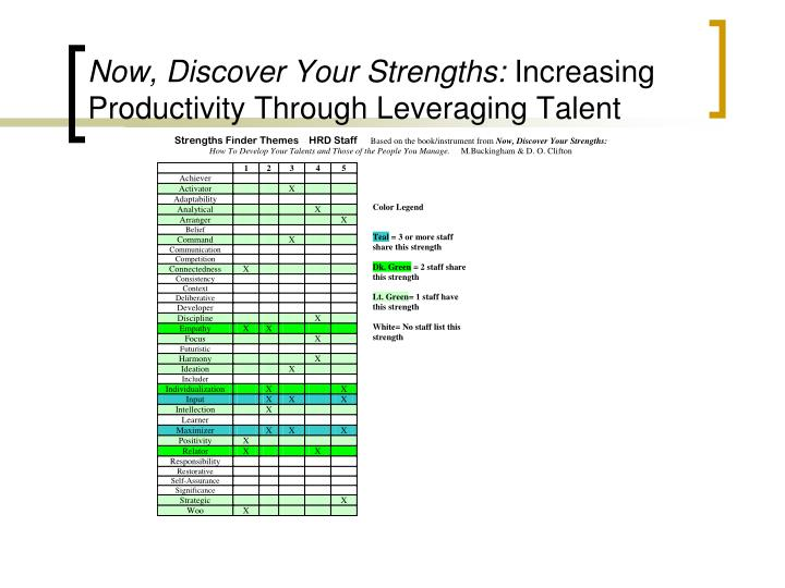 Now, Discover Your Strengths: