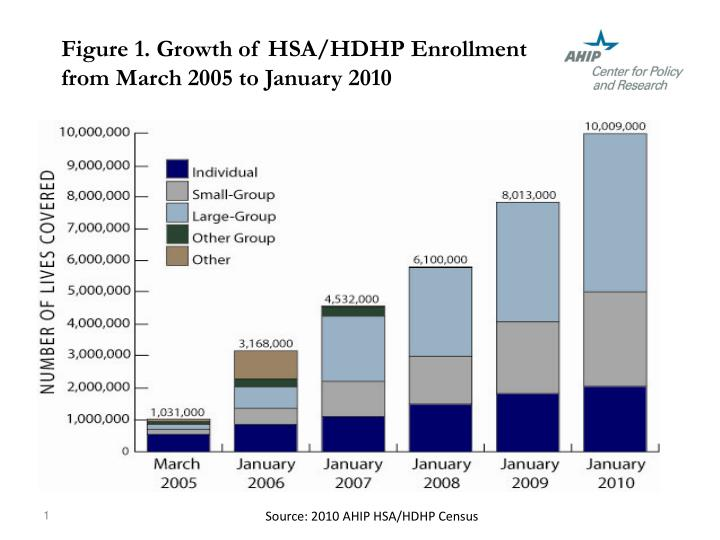 figure 1 growth of hsa hdhp enrollment from march 2005 to january 2010 n.