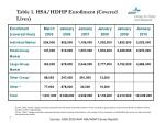 table 1 hsa hdhp enrollment covered lives