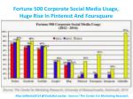 fortune 500 corporate social media usage huge rise in pinterest and foursquare