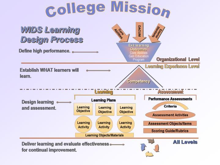 College Mission