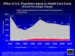 effect of u s population aging on health care costs annual percentage change