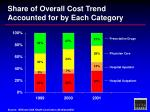 share of overall cost trend accounted for by each category