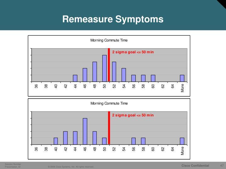 Remeasure Symptoms