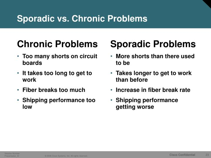 Chronic Problems
