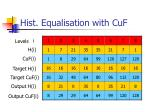 hist equalisation with cuf2