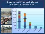 growing our 5 th largest market u s exports 7 8 billion in 2011
