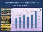 the united states is well positioned as the dominant supplier