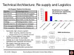 technical architecture re supply and logistics
