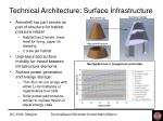 technical architecture surface infrastructure