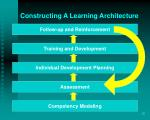 constructing a learning architecture
