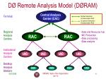 d remote analysis model d ram