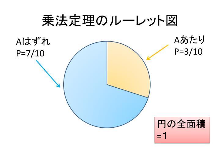 乗法定理のルーレット図