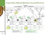 future state vsm with materials line and ehs icons