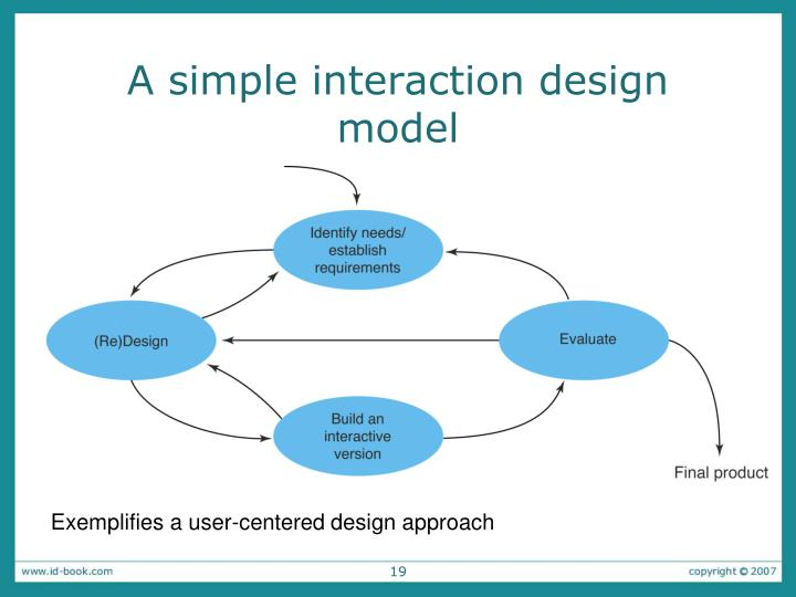 A simple interaction design model