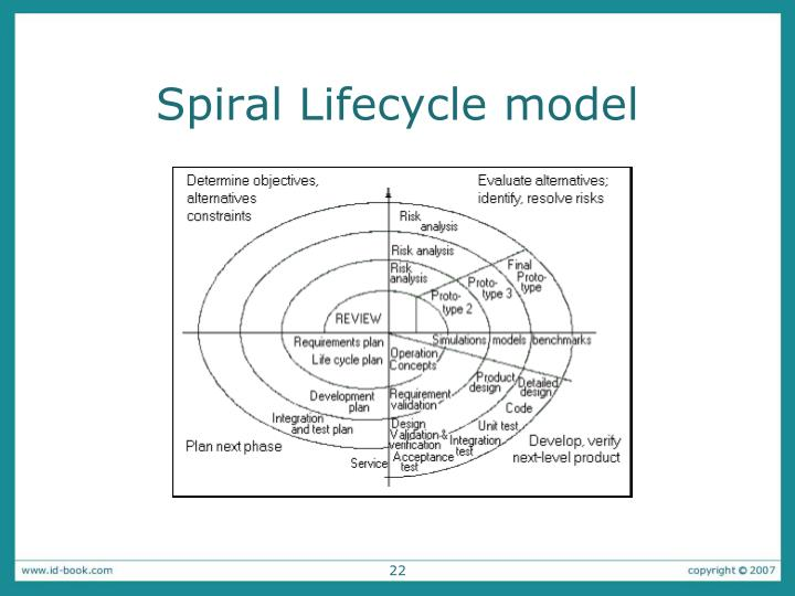 Spiral Lifecycle model