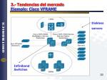 3 tendencias del mercado ejemplo cisco vframe