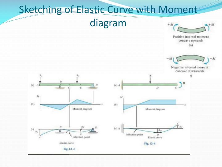 Sketching of Elastic Curve with Moment diagram