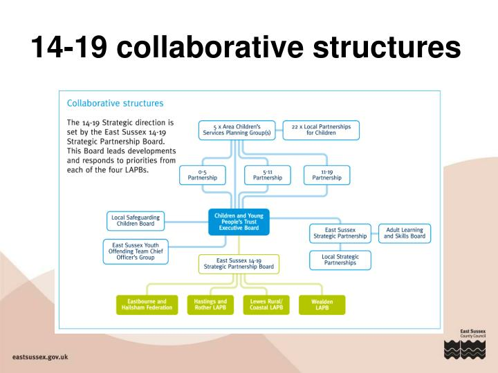 14-19 collaborative structures