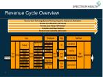 revenue cycle overview