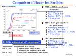 comparison of heavy ion facilities