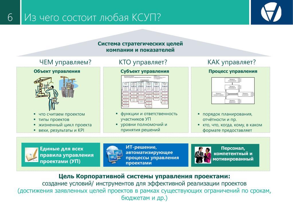 Система управления проектами создание сайтов лифтовая компания практика официальный сайт