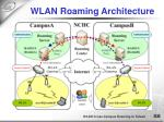 wlan roaming architecture