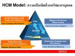 hcm model