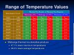 range of temperature values