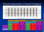 thermal conductivities of thermal via regions