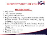 industry stucture cont d