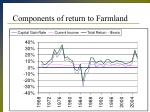 components of return to farmland