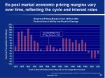 ex post market economic pricing margins vary over time reflecting the cycle and interest rates