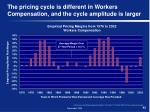 the pricing cycle is different in workers compensation and the cycle amplitude is larger