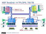 nsf teragrid 14 tflops 750 tb
